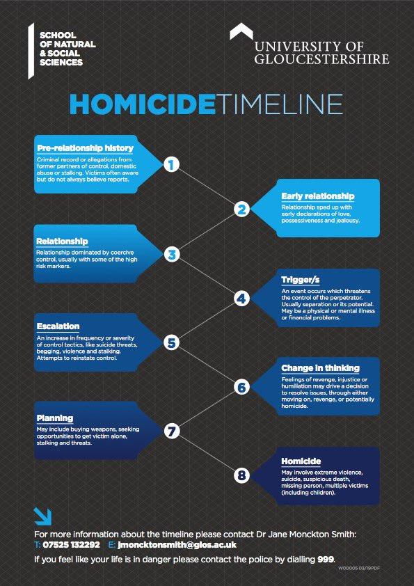 homicide timeline